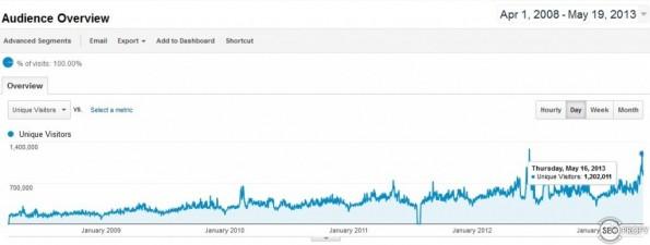 Особенности продвижения крупных сайтов