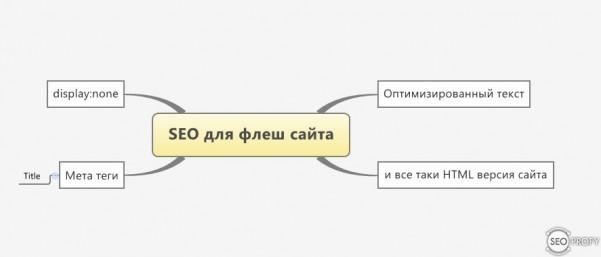 Как раскрутить флеш сайт или особенности продвижения flash сайтов
