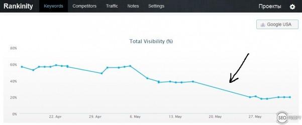 спад трафика после Пингвин 2.0 - seoprofy