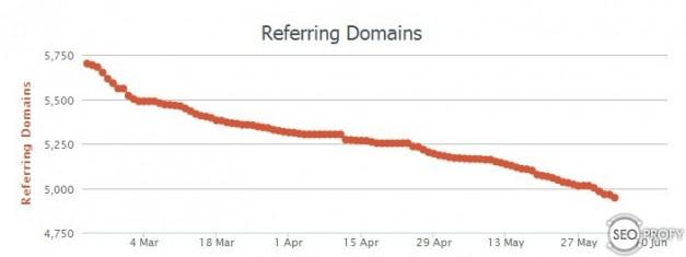Вот как выглядит спад ссылающихся доменов на магазин