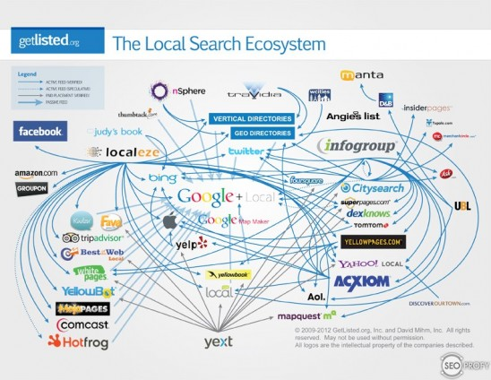 directories for local seo