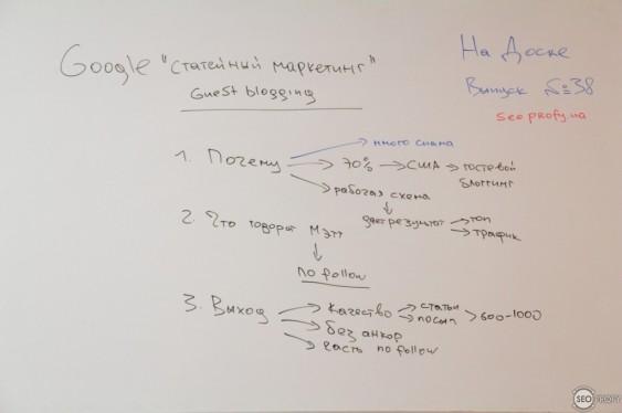 Google про «статейный маркетинг» — На Доске – выпуск № 38