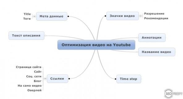Схема оптимизации видео для Youtube - SeoProfy