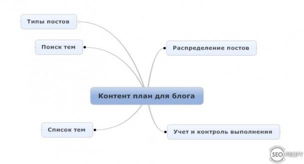 Как создать контент план для блога - SeoProfy