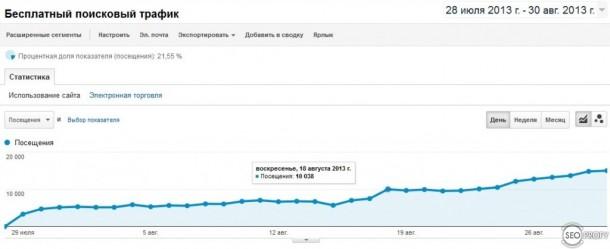 Рост поискового трафика в процессе продвижения - SeoProfy