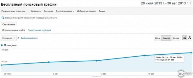 Рост посещаемости по неделям - SeoProfy