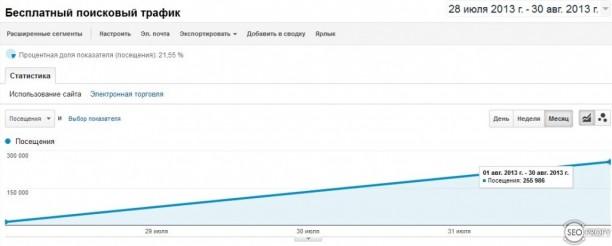 Рост посещаемости за месяц - SeoProfy