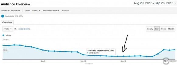 Посещаемость после ручного фильтра от Google