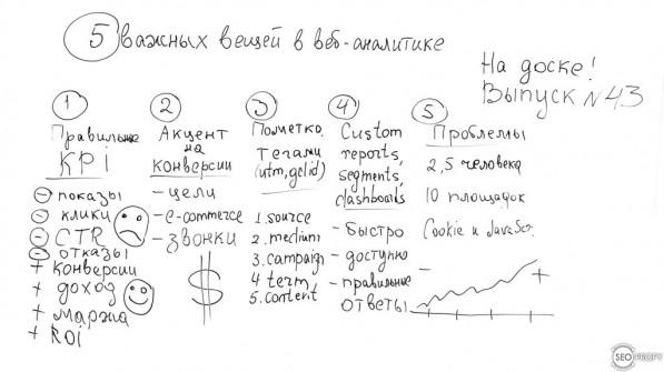 5 важных вещей в веб-аналитике – На Доске – выпуск № 43 с Антоном Воронюком