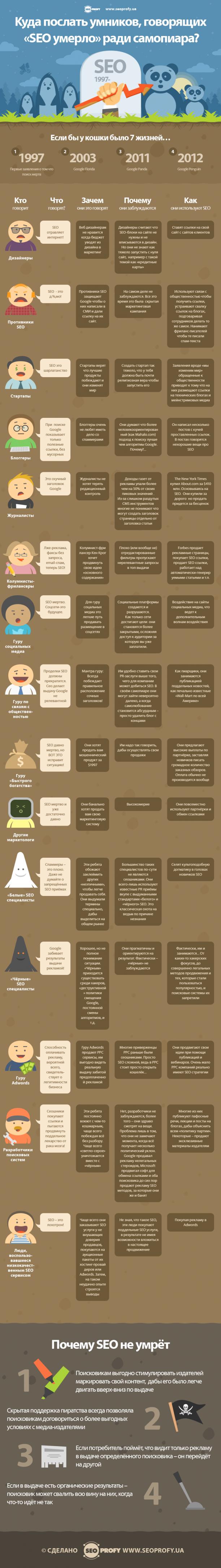 Инфографика: куда послать умников, говорящих «SEO умерло» ради самопиара?