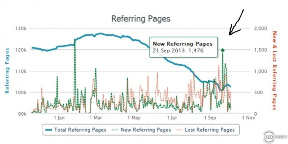 Обратные ссылки после инфографики