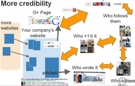 Связь поиска Google