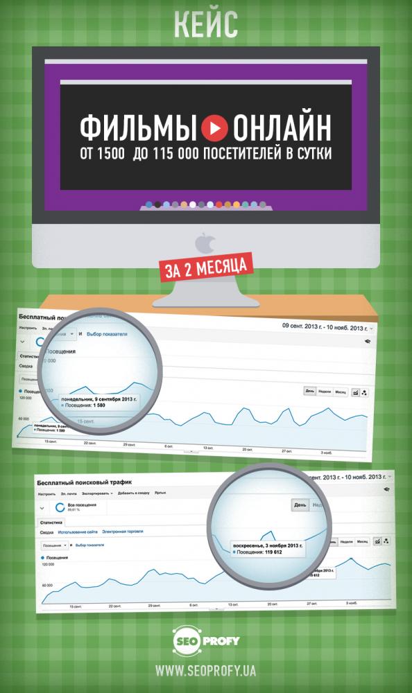 Кейс: фильмы онлайн от 1500 до 115 000 посетителей в сутки за 2 месяца - SeoProfy