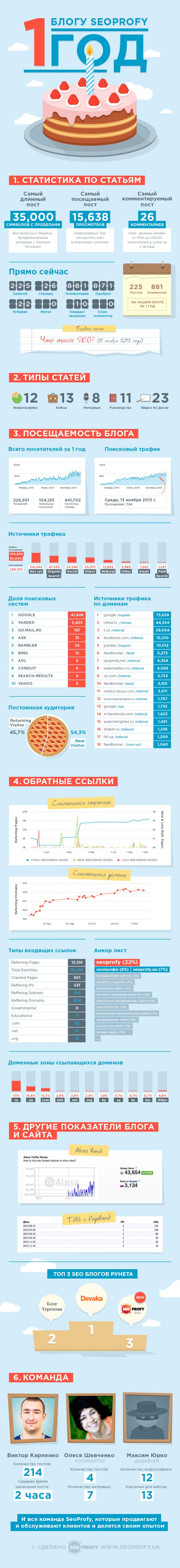 Инфографика: блогу SeoProfy 1 год