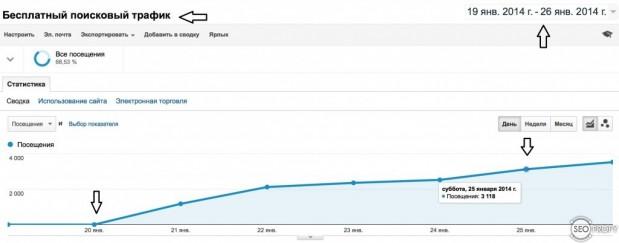 Рост поискового трафика