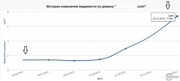 Рост видимости сайта по ключевым словам