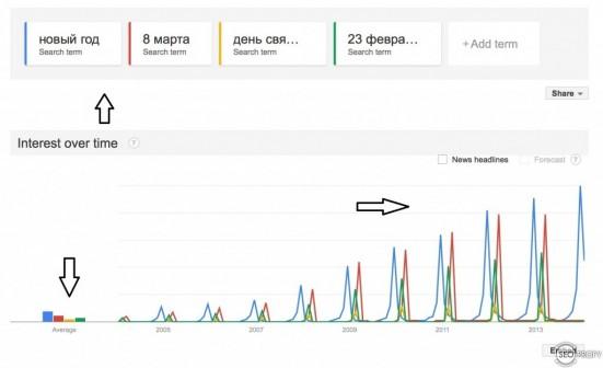 тренды по праздникам - SeoProfy