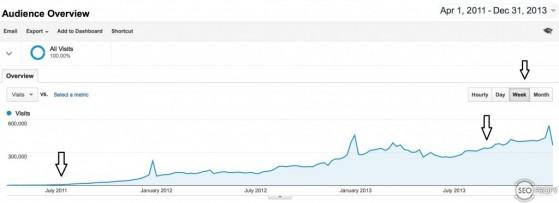 Кейс – женский сайт от 0 до 55000 посетителей в сутки за 2.5 года - SeoProfy