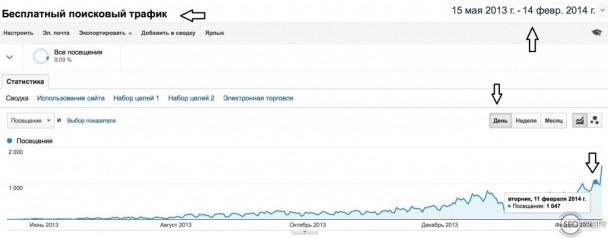 Поисковый трафик спустя 5-6 месяцев