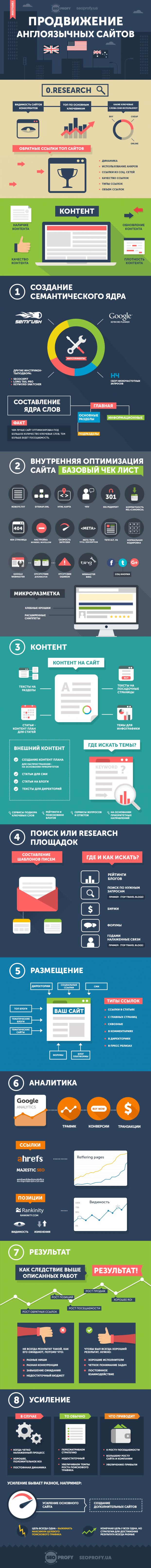 Инфографика: Продвижение англоязычных сайтов — пошаговое руководство