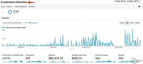Рост трафика - Google Analytics