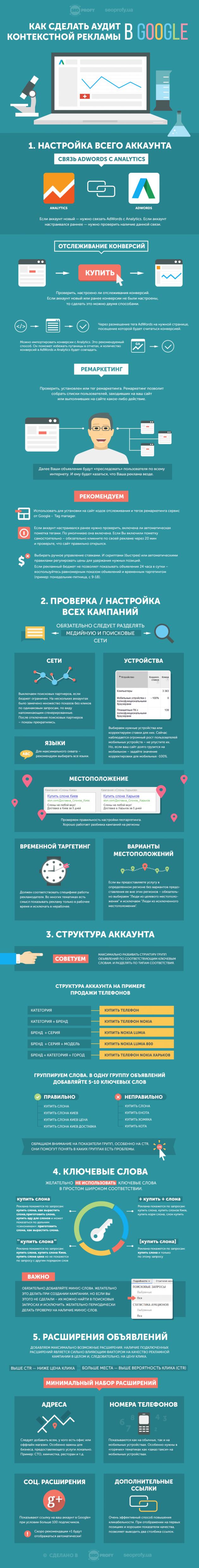 Инфографика: Как сделать аудит контекстной рекламы в Google