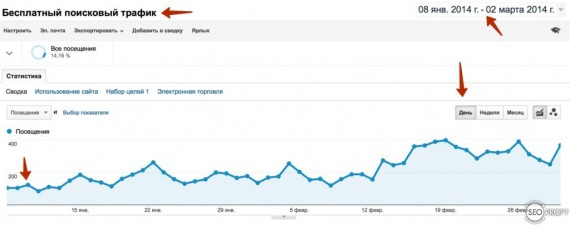 рост трафика после снятия ручного фильтра Google