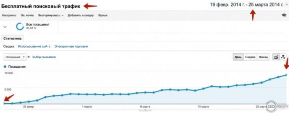 Кейс: ТОП по MP3 Download в Google.com за 2 месяца