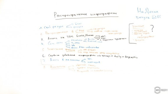 Распространение инфографики – На Доске – выпуск № 68