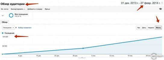 Быстрый рост трафика на блоге