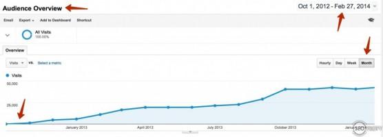 Продвижение блога - рост трафика