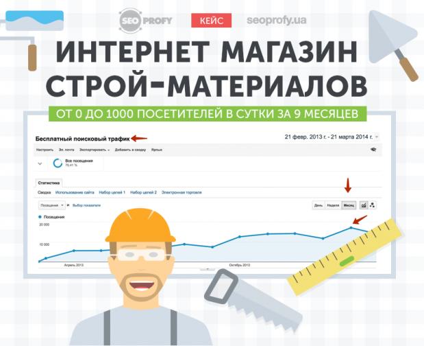 Кейс: Интернет магазин строй-материалов от 0 до 1000 посетителей в сутки за 9 месяцев