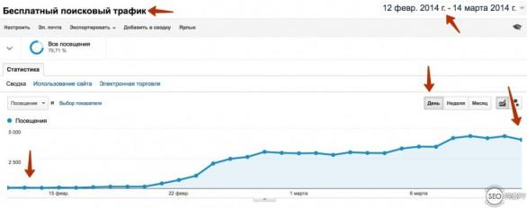 рост трафика по download mp3