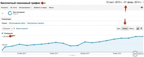 Рост seo трафика в тематике download - SeoProfy