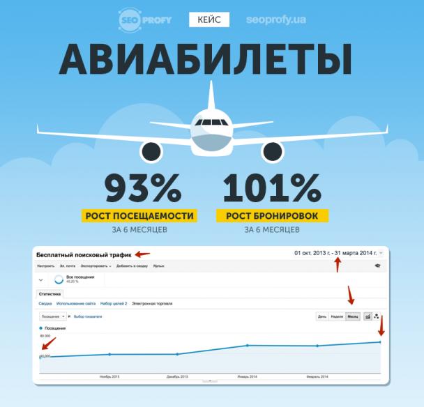 Кейс: Авиабилеты — рост посещаемости на 93% за 6 месяцев, рост бронировок на 101%