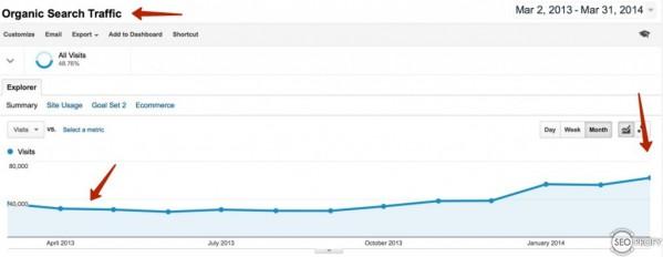Как продвигать сайт, после снятия ручного фильтра Google?