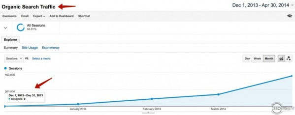 Кейс: фильмы онлайн от 0 до 17 000 в сутки за 3.5 месяца