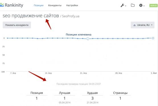 Анализ поисковой выдачи по каждому ключевому слову - Rankinity
