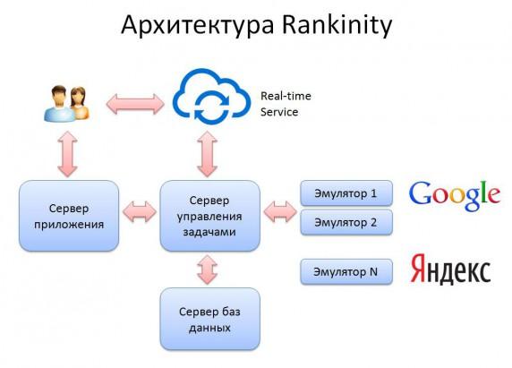 архитектура сервиса Rankinity