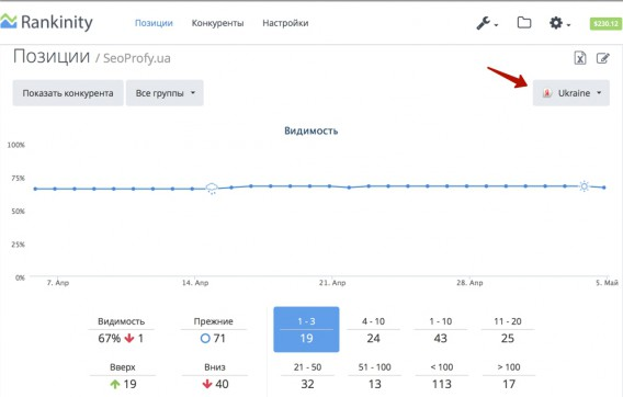 Позиции сайта в Яндексе - Rankinity