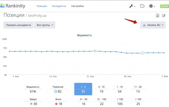 Проверка позиций в Google - Rankinity