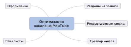 Оптимизация канала на Ютубе схема моментов - SeoProfy
