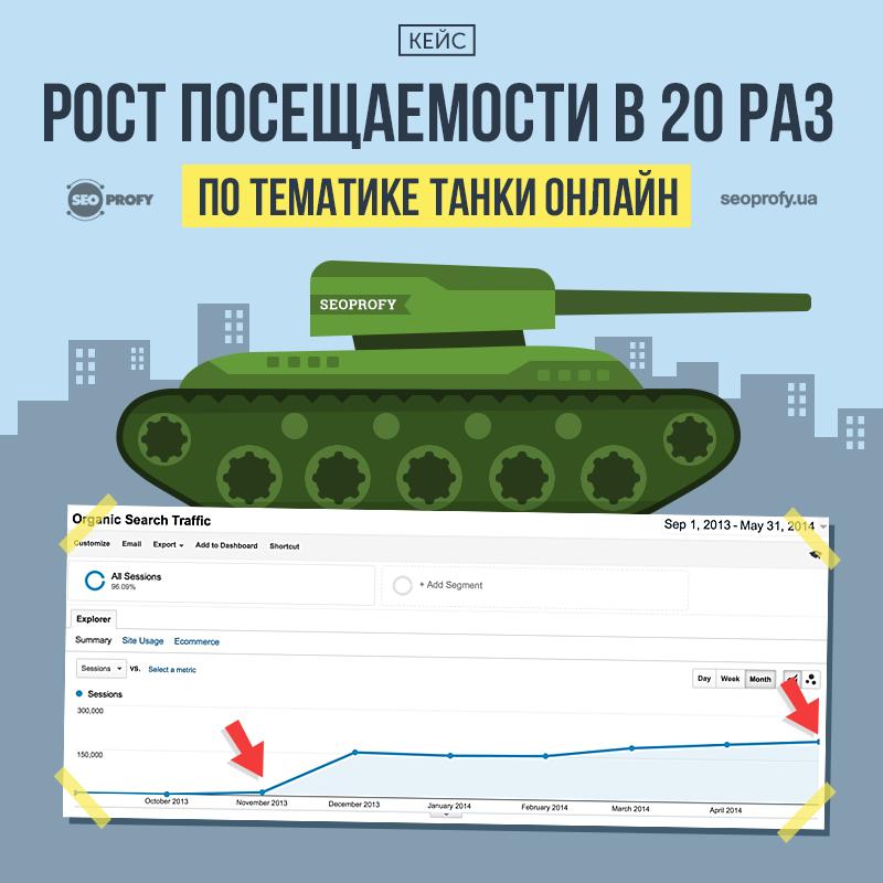 Кейс: Рост посещаемости в 20 раз по тематике танки онлайн