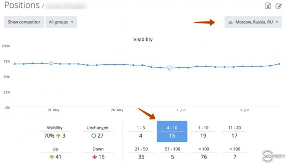 Позиции сайта в Google - Rankinity