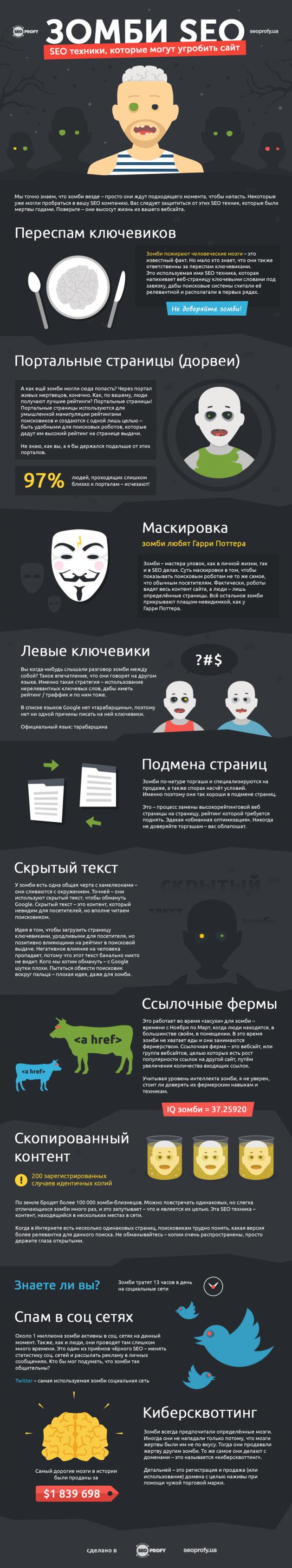 SEO техники, которые могут угробить сайт – Инфографика
