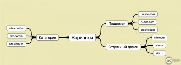 Как сделать сайт на других языках в рамках одного домена?