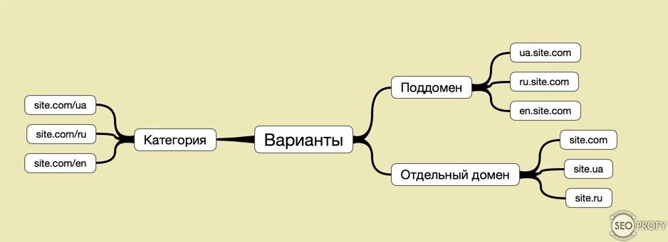 Как сделать сайт на разных языках форум бесплатный хостинг украина