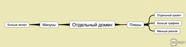 Отдельный домен или локализация