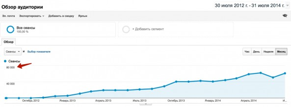 трафик Google Analytics