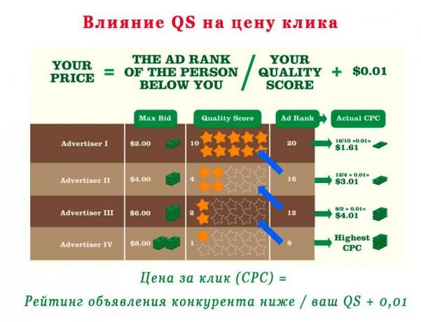 Влияние QS на цену клика